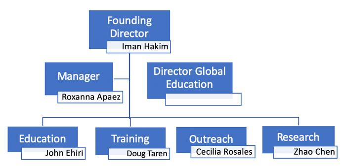 Leadership Diagram